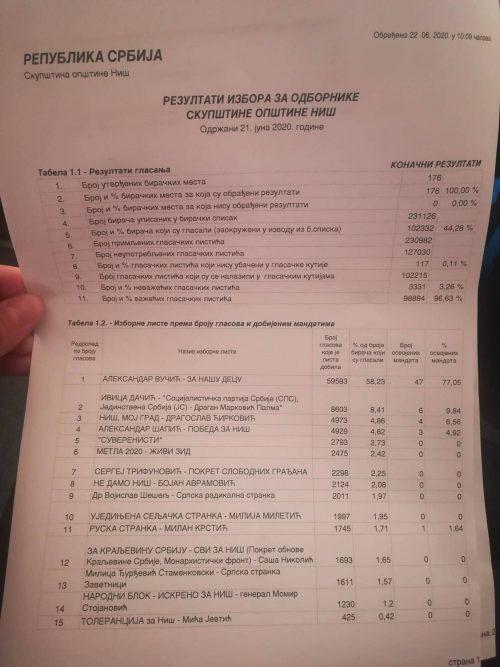 Finalni rezultati Izbora 2020 u Nišu